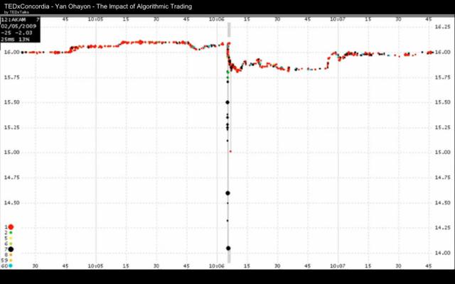 Algorithmic trading strategies and dma